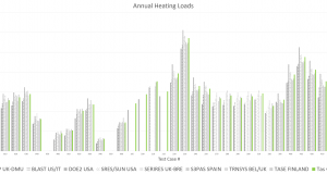 5-2 Annual Heating Loads (MWh)
