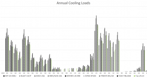 5-2 Annual Cooling Loads (MWh)